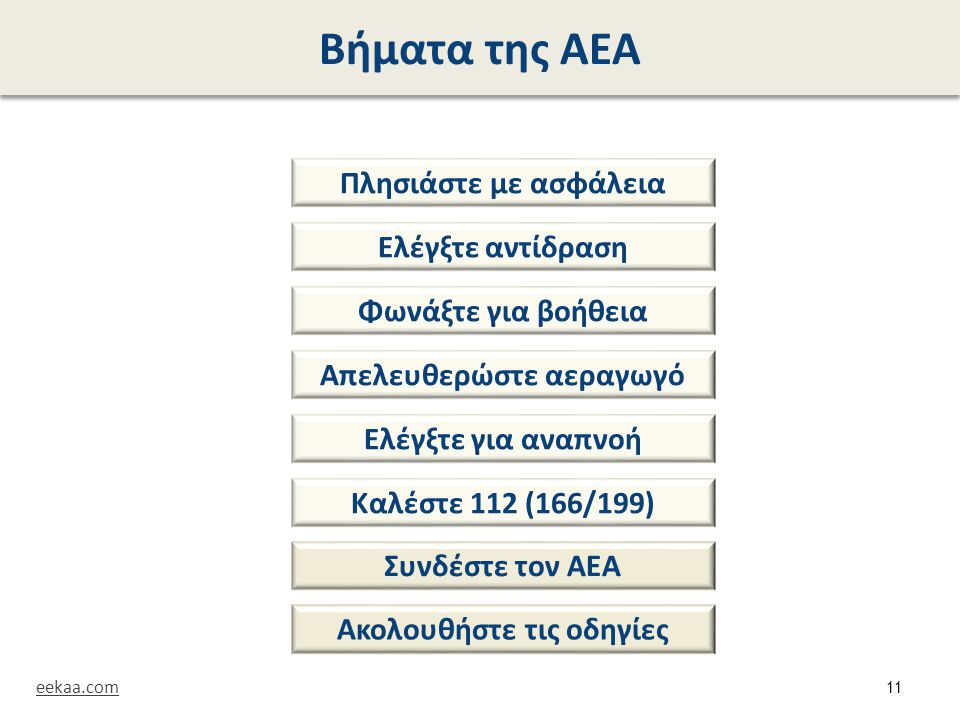 Βήματα της ΑΕΑ Πλησιάστε με ασφάλεια Ελέγξτε αντίδραση Φωνάξτε για βοήθεια Απελευθερώστε αεραγωγό Ελέγξτε για αναπνοή Καλέστε 112 (166/199) Συνδέστε τ