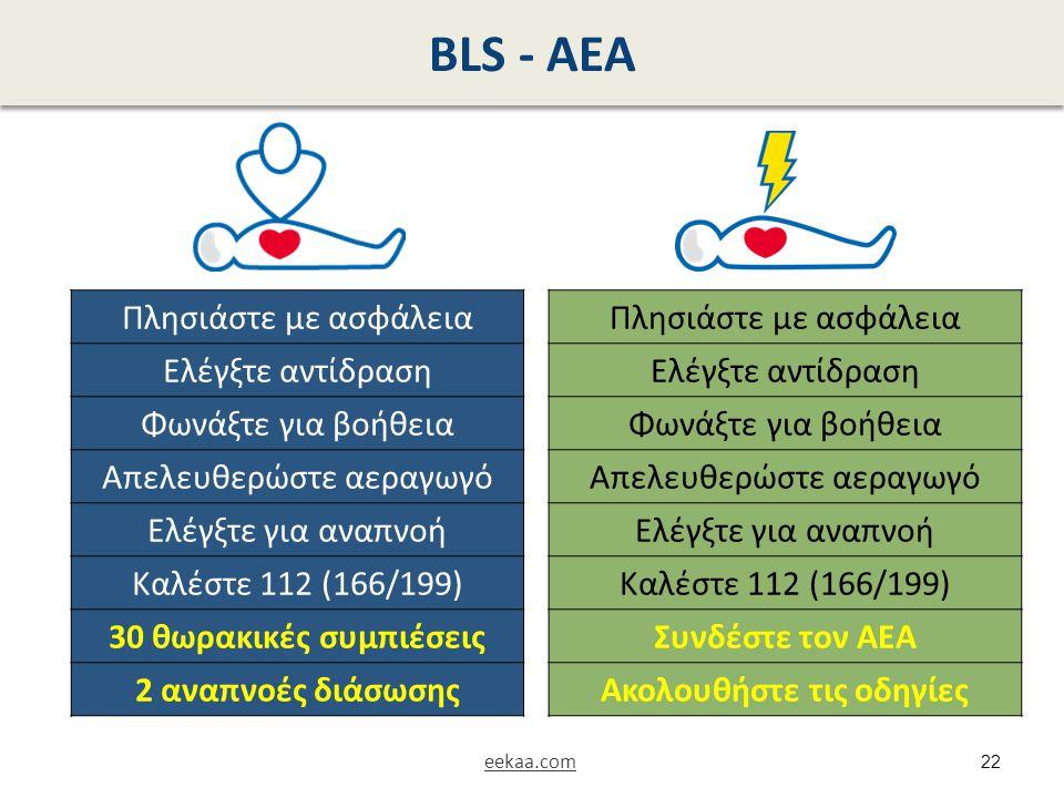 BLS - ΑΕΑ Πλησιάστε με ασφάλεια Ελέγξτε αντίδραση Φωνάξτε για βοήθεια Απελευθερώστε αεραγωγό Ελέγξτε για αναπνοή Καλέστε 112 (166/199) 30 θωρακικές συ
