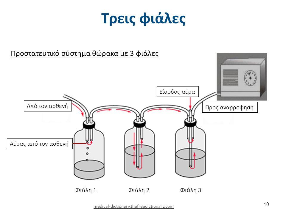 Τρεις φιάλες Προστατευτικό σύστημα θώρακα με 3 φιάλες Από τον ασθενή Αέρας από τον ασθενή Φιάλη 1Φιάλη 2Φιάλη 3 Είσοδος αέρα Προς αναρρόφηση medical-d