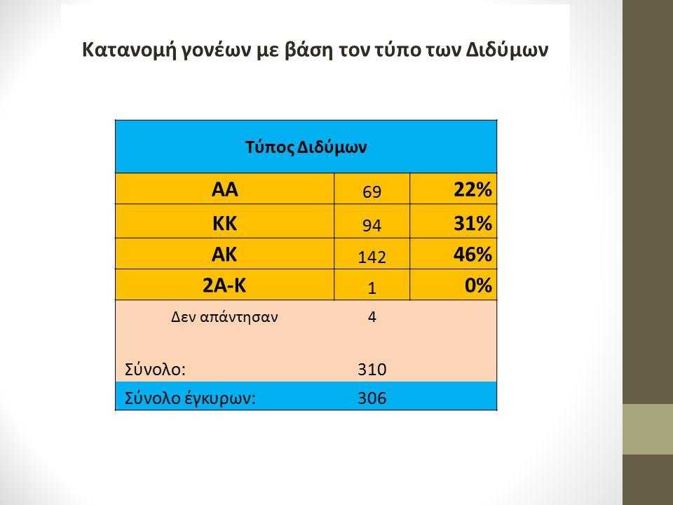 Τύπος Διδύμων ΑΑ 69 22% ΚΚ 94 31% ΑΚ 142 46% 2Α-Κ 1 0% Δεν απάντησαν4 Σύνολο:310 Σύνολο έγκυρων:306 Κατανομή γονέων με βάση τον τύπο των Διδύμων