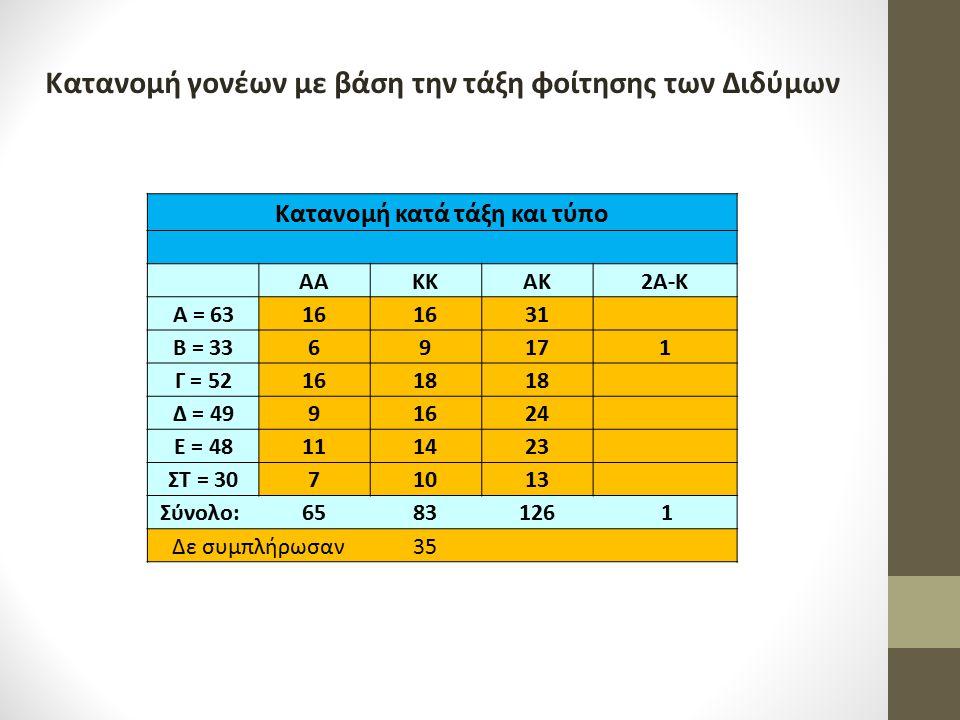 Κατανομή κατά τάξη και τύπο ΑΑΚΚΑΚ2Α-Κ Α = 6316 31 Β = 3369171 Γ = 521618 Δ = 4991624 Ε = 48111423 ΣΤ = 3071013 Σύνολο:6583126 1 Δε συμπλήρωσαν35 Κατα