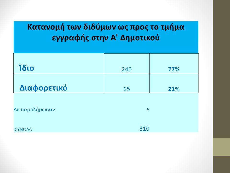 Κατανομή των διδύμων ως προς το τμήμα εγγραφής στην Α' Δημοτικού Ίδιο 24077% Διαφορετικό 6521% Δε συμπλήρωσαν 5 ΣΥΝΟΛΟ 310