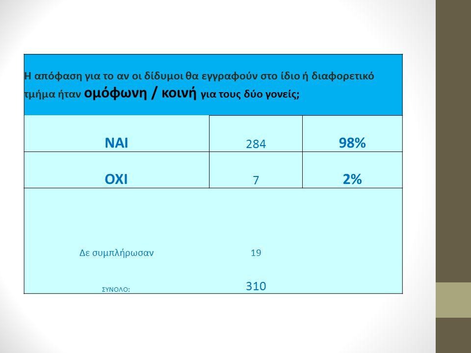 Η απόφαση για το αν οι δίδυμοι θα εγγραφούν στο ίδιο ή διαφορετικό τμήμα ήταν ομόφωνη / κοινή για τους δύο γονείς; ΝΑΙ 284 98% ΟΧΙ 7 2% Δε συμπλήρωσαν