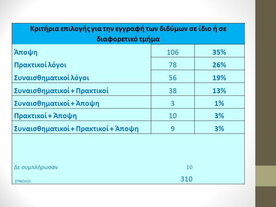 Κριτήρια επιλογής για την εγγραφή των διδύμων σε ίδιο ή σε διαφορετικό τμήμα Άποψη10635% Πρακτικοί λόγοι7826% Συναισθηματικοί λόγοι5619% Συναισθηματικ