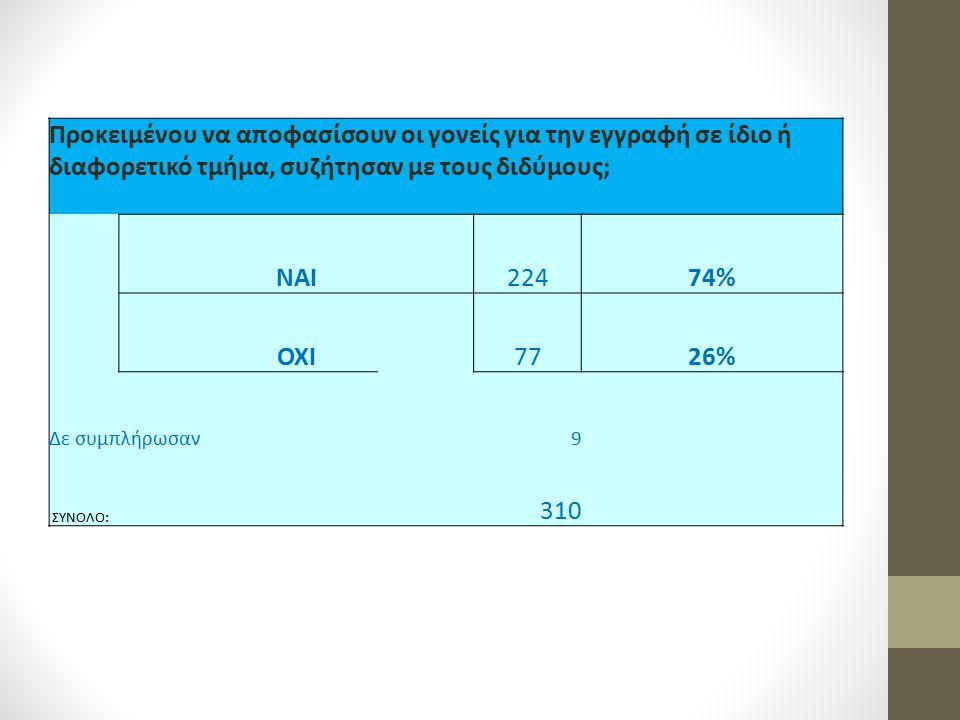 Προκειμένου να αποφασίσουν οι γονείς για την εγγραφή σε ίδιο ή διαφορετικό τμήμα, συζήτησαν με τους διδύμους; ΝΑΙ22474% ΟΧΙ7726% Δε συμπλήρωσαν 9 ΣΥΝΟ