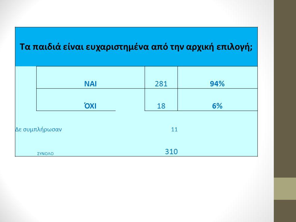 Τα παιδιά είναι ευχαριστημένα από την αρχική επιλογή; ΝΑΙ28194% ΌΧΙ186% Δε συμπλήρωσαν 11 ΣΥΝΟΛΟ 310