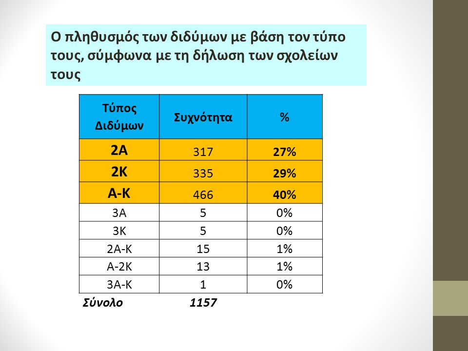 Ο πληθυσμός των διδύμων με βάση τον τύπο τους, σύμφωνα με τη δήλωση των σχολείων τους Τύπος Διδύμων Συχνότητα% 2Α 31727% 2Κ 33529% Α-Κ 46640% 3Α50% 3Κ