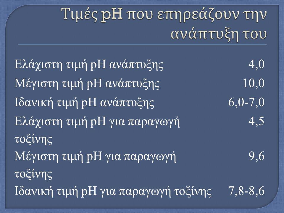 Ελάχιστη τιμή pH ανάπτυξης4,0 Μέγιστη τιμή pH ανάπτυξης10,0 Ιδανική τιμή pH ανάπτυξης6,0-7,0 Ελάχιστη τιμή pH για παραγωγή τοξίνης 4,5 Μέγιστη τιμή pH