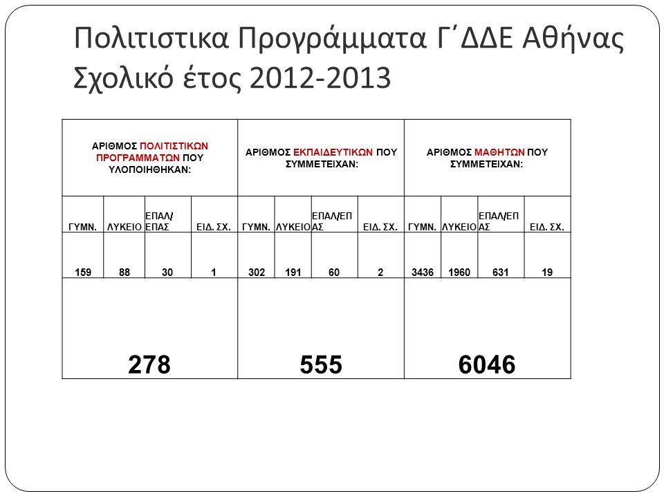 Πολιτιστικα Προγράμματα Γ΄ΔΔΕ Αθήνας Σχολικό έτος 2012-2013 ΑΡΙΘΜΟΣ ΠΟΛΙΤΙΣΤΙΚΩΝ ΠΡΟΓΡΑΜΜΑΤΩΝ ΠΟΥ ΥΛΟΠΟΙΗΘΗΚΑΝ: ΑΡΙΘΜΟΣ ΕΚΠΑΙΔΕΥΤΙΚΩΝ ΠΟΥ ΣΥΜΜΕΤΕΙΧΑΝ: ΑΡΙΘΜΟΣ ΜΑΘΗΤΩΝ ΠΟΥ ΣΥΜΜΕΤΕΙΧΑΝ: ΓΥΜΝ.ΛΥΚΕΙΟ ΕΠΑΛ/ ΕΠΑΣΕΙΔ.