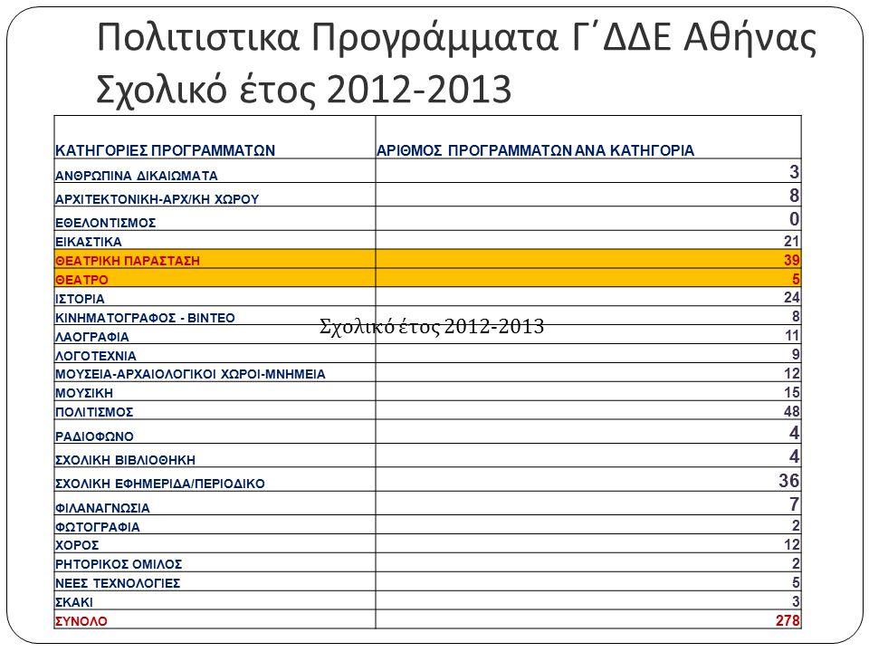 Πολιτιστικα Προγράμματα Γ΄ΔΔΕ Αθήνας Σχολικό έτος 2012-2013 ΑΡΙΘΜΟΣ ΠΟΛΙΤΙΣΤΙΚΩΝ ΠΡΟΓΡΑΜΜΑΤΩΝ ΠΟΥ ΥΛΟΠΟΙΗΘΗΚΑΝ: ΑΡΙΘΜΟΣ ΕΚΠΑΙΔΕΥΤΙΚΩΝ ΠΟΥ ΣΥΜΜΕΤΕΙΧΑΝ: