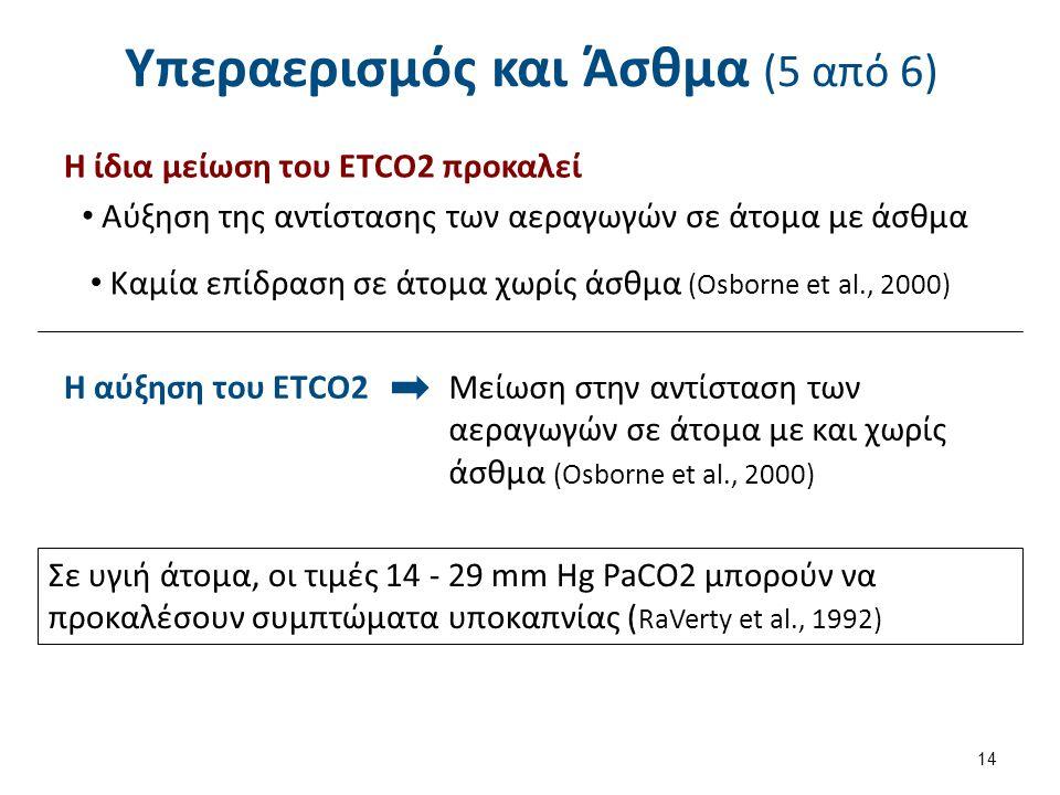 Υπεραερισμός και Άσθμα (5 από 6) Η ίδια μείωση του ΕΤCO2 προκαλεί Αύξηση της αντίστασης των αεραγωγών σε άτομα με άσθμα Καμία επίδραση σε άτομα χωρίς