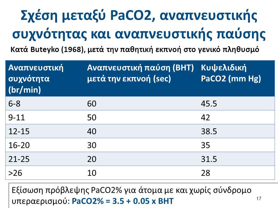 Σχέση μεταξύ PaCO2, αναπνευστικής συχνότητας και αναπνευστικής παύσης Κατά Buteyko (1968), μετά την παθητική εκπνοή στο γενικό πληθυσμό Αναπνευστική σ
