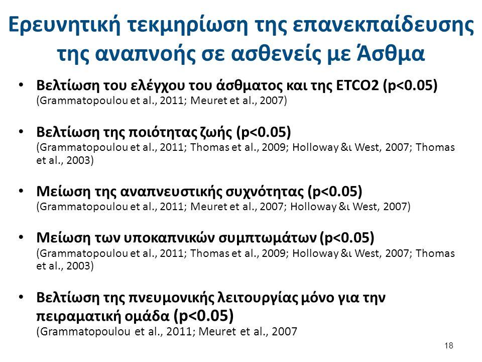 Ερευνητική τεκμηρίωση της επανεκπαίδευσης της αναπνοής σε ασθενείς με Άσθμα Βελτίωση του ελέγχου του άσθματος και της ETCO2 (p<0.05) (Grammatopoulou e