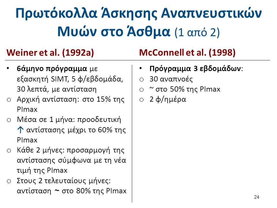 Πρωτόκολλα Άσκησης Αναπνευστικών Μυών στο Άσθμα (1 από 2) 24 Weiner et al. (1992a) McConnell et al. (1998) Πρόγραμμα 3 εβδομάδων: o 30 αναπνοές o ~ στ