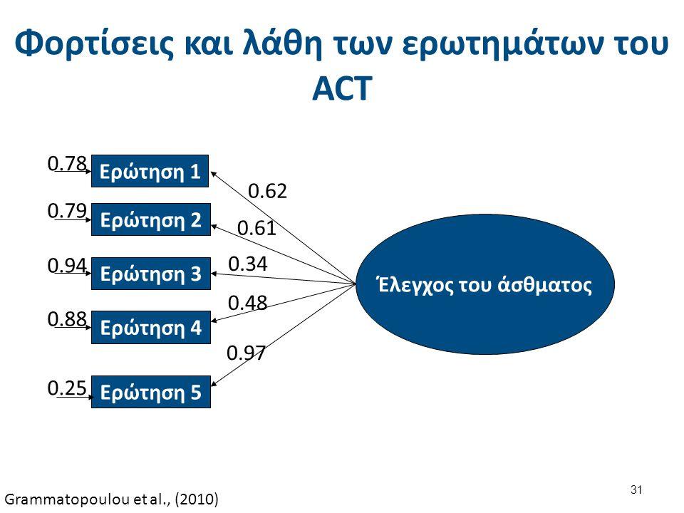 Φορτίσεις και λάθη των ερωτημάτων του ACT Έλεγχος του άσθματος 0.62 Ερώτηση 1 0.78 0.61 Ερώτηση 2 0.79 0.34 Ερώτηση 3 0.94 0.48 Ερώτηση 4 0.88 0.97 Ερ