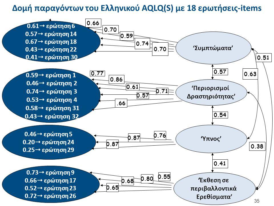 Δομή παραγόντων του Ελληνικού AQLQ(S) με 18 ερωτήσεις-items 35 'Συμπτώματα' 'Περιορισμοί Δραστηριότητας' 'Ύπνος' 'Έκθεση σε περιβαλλοντικά Ερεθίσματα'