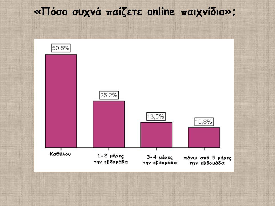 «Πόσο συχνά παίζετε online παιχνίδια»;