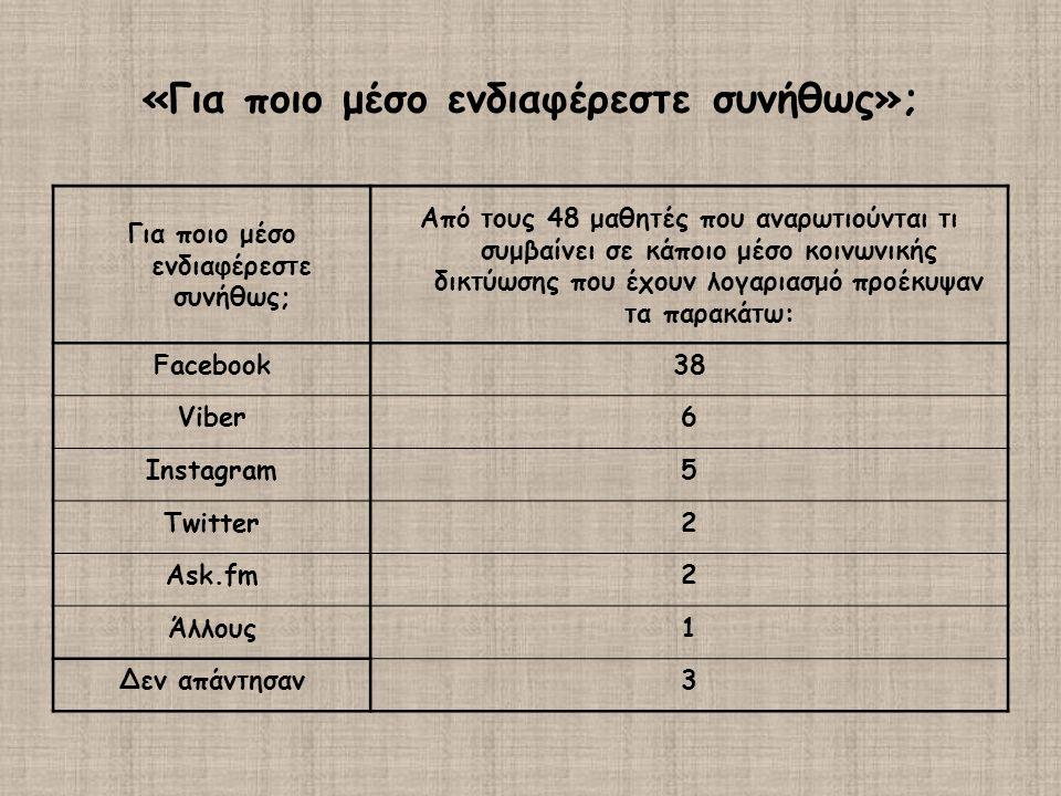 «Για ποιο μέσο ενδιαφέρεστε συνήθως»; Για ποιο μέσο ενδιαφέρεστε συνήθως; Από τους 48 μαθητές που αναρωτιούνται τι συμβαίνει σε κάποιο μέσο κοινωνικής