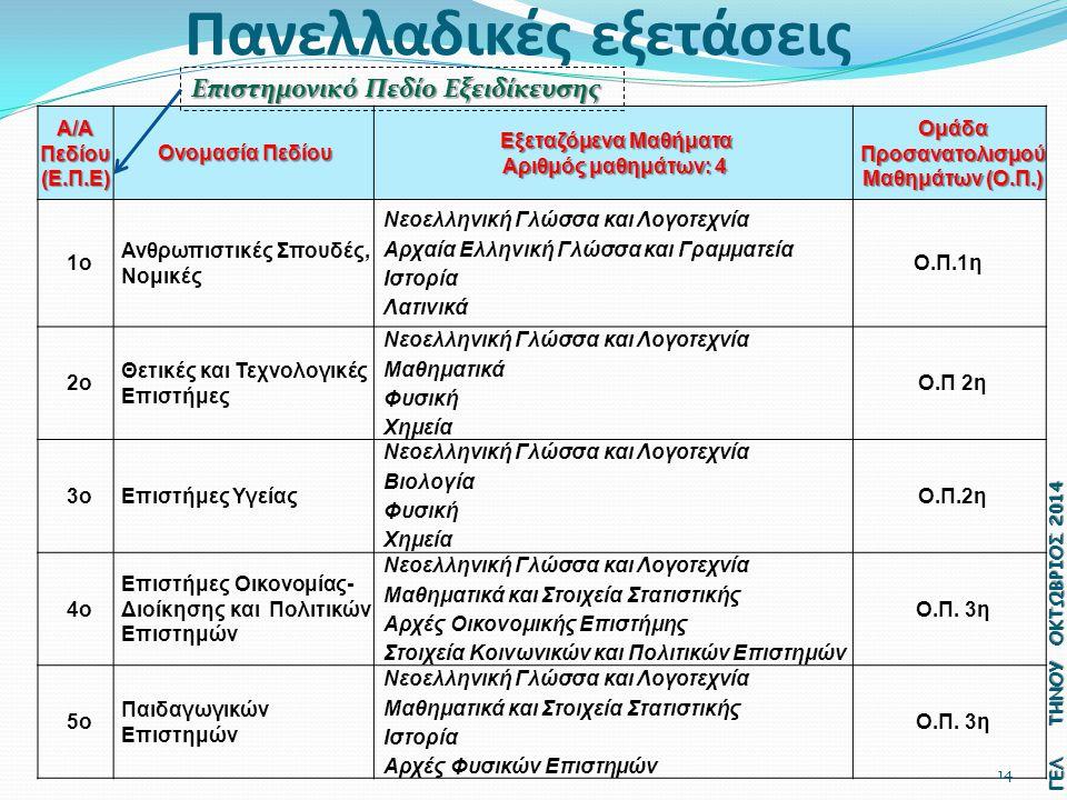 Πανελλαδικές εξετάσεις Α/Α Πεδίου (Ε.Π.Ε) Ονομασία Πεδίου Ονομασία Πεδίου Εξεταζόμενα Μαθήματα Αριθμός μαθημάτων: 4 Αριθμός μαθημάτων: 4 Ομάδα Προσανατολισμού Μαθημάτων (Ο.Π.) 1ο Ανθρωπιστικές Σπουδές, Νομικές Νεοελληνική Γλώσσα και Λογοτεχνία Αρχαία Ελληνική Γλώσσα και Γραμματεία Ιστορία Λατινικά Ο.Π.1η 2ο Θετικές και Τεχνολογικές Επιστήμες Νεοελληνική Γλώσσα και Λογοτεχνία Μαθηματικά Φυσική Χημεία Ο.Π 2η 3οΕπιστήμες Υγείας Νεοελληνική Γλώσσα και Λογοτεχνία Βιολογία Φυσική Χημεία Ο.Π.2η 4ο Επιστήμες Οικονομίας- Διοίκησης και Πολιτικών Επιστημών Νεοελληνική Γλώσσα και Λογοτεχνία Μαθηματικά και Στοιχεία Στατιστικής Αρχές Οικονομικής Επιστήμης Στοιχεία Κοινωνικών και Πολιτικών Επιστημών Ο.Π.