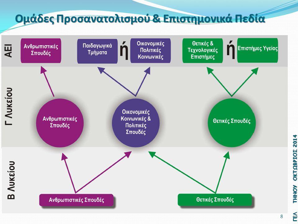 8 Ομάδες Προσανατολισμού & Επιστημονικά Πεδία