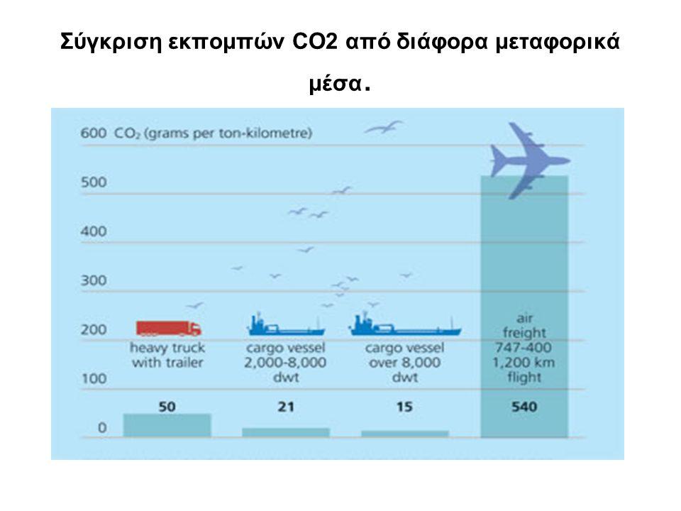 Σύγκριση εκπομπών CO2 από διάφορα μεταφορικά μέσα.