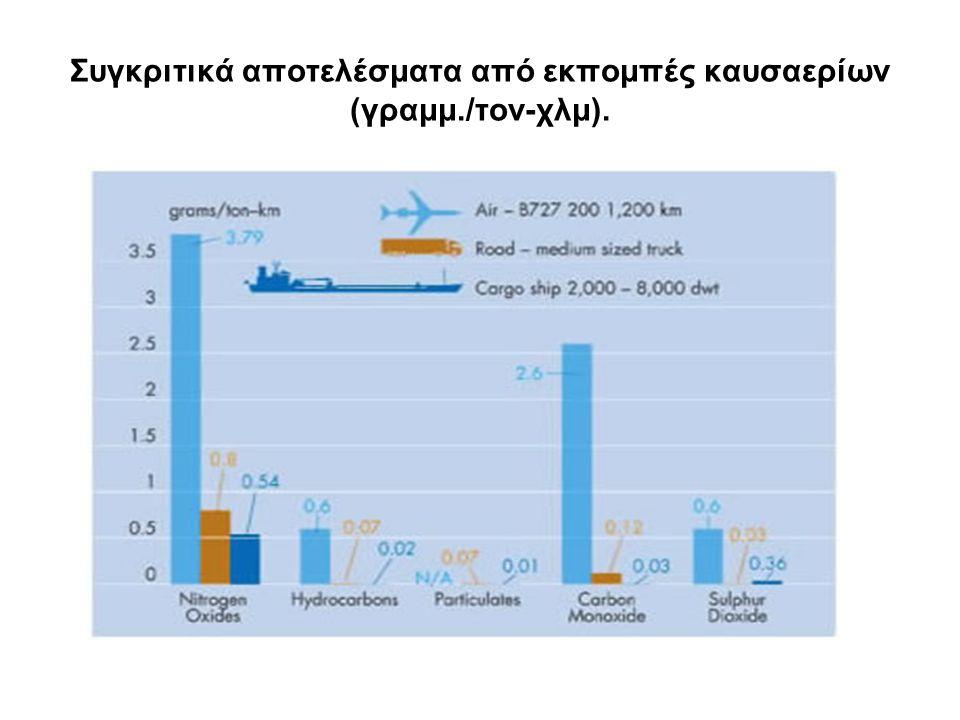 Συγκριτικά αποτελέσματα από εκπομπές καυσαερίων (γραμμ./τον-χλμ).
