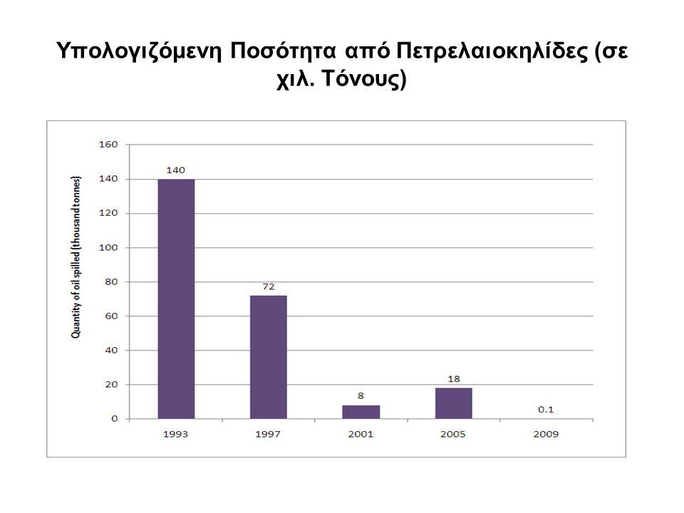 Υπολογιζόμενη Ποσότητα από Πετρελαιοκηλίδες (σε χιλ. Τόνους)