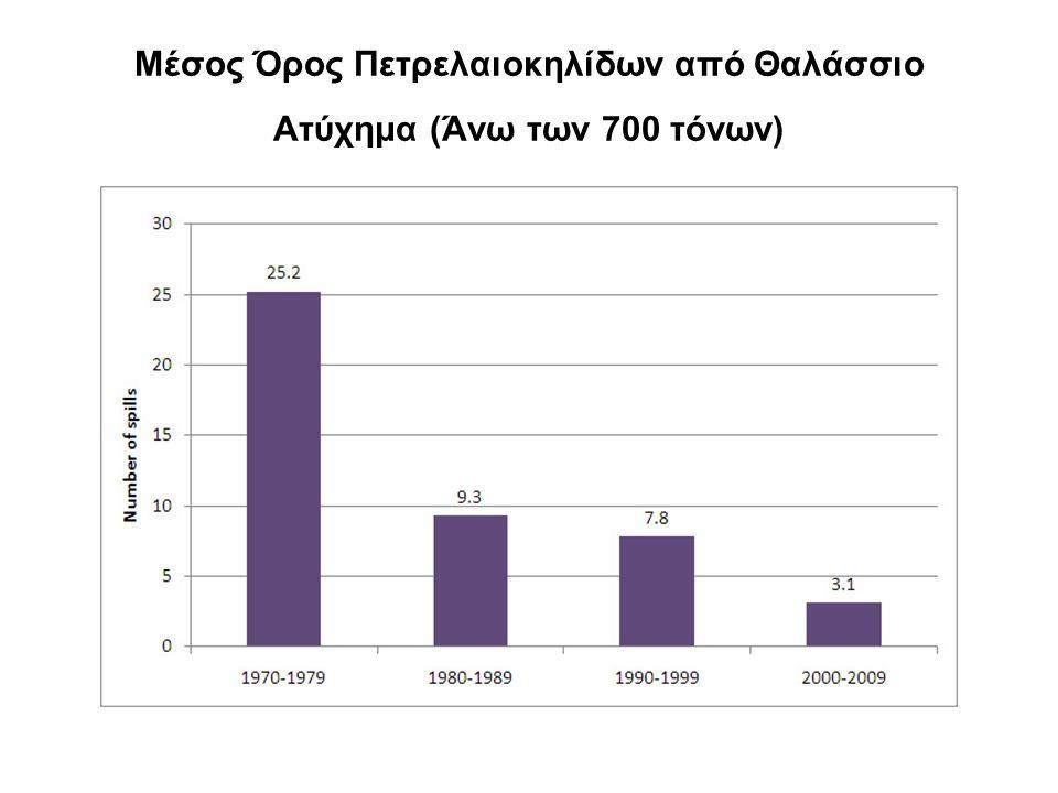 Μέσος Όρος Πετρελαιοκηλίδων από Θαλάσσιο Ατύχημα (Άνω των 700 τόνων)