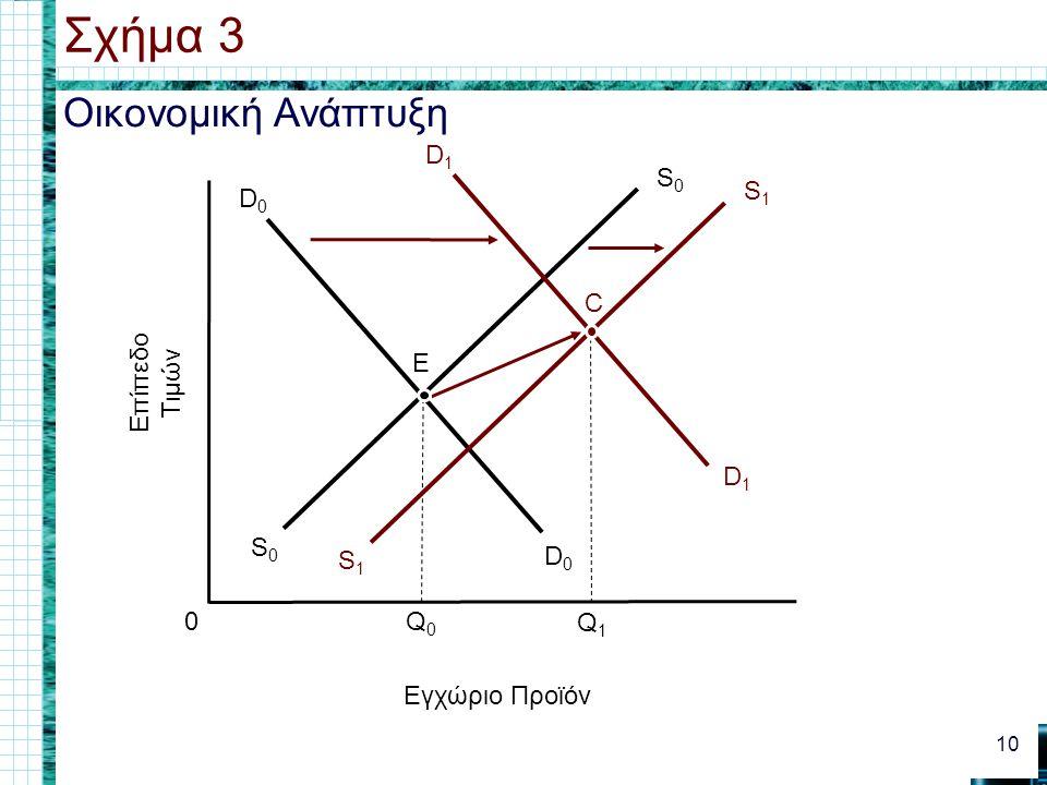 Οικονομική Ανάπτυξη Σχήμα 3 10 0 Εγχώριο Προϊόν Επίπεδο Τιμών D0D0 D0D0 Q0Q0 S0S0 S0S0 D1D1 D1D1 Q1Q1 E S1S1 S1S1 C