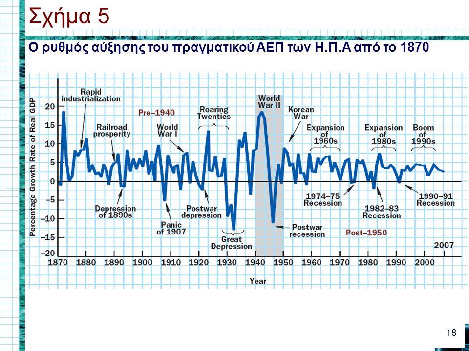 Ο ρυθμός αύξησης του πραγματικού ΑΕΠ των Η.Π.Α από το 1870 Σχήμα 5 18