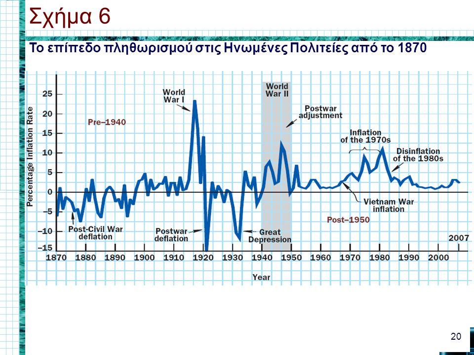 Το επίπεδο πληθωρισμού στις Ηνωμένες Πολιτείες από το 1870 Σχήμα 6 20