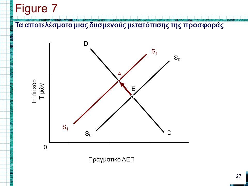 Τα αποτελέσματα μιας δυσμενούς μετατόπισης της προσφοράς Figure 7 27 0 Πραγματικό ΑΕΠ Επίπεδο Τιμών D D S0S0 S0S0 E S1S1 S1S1 A