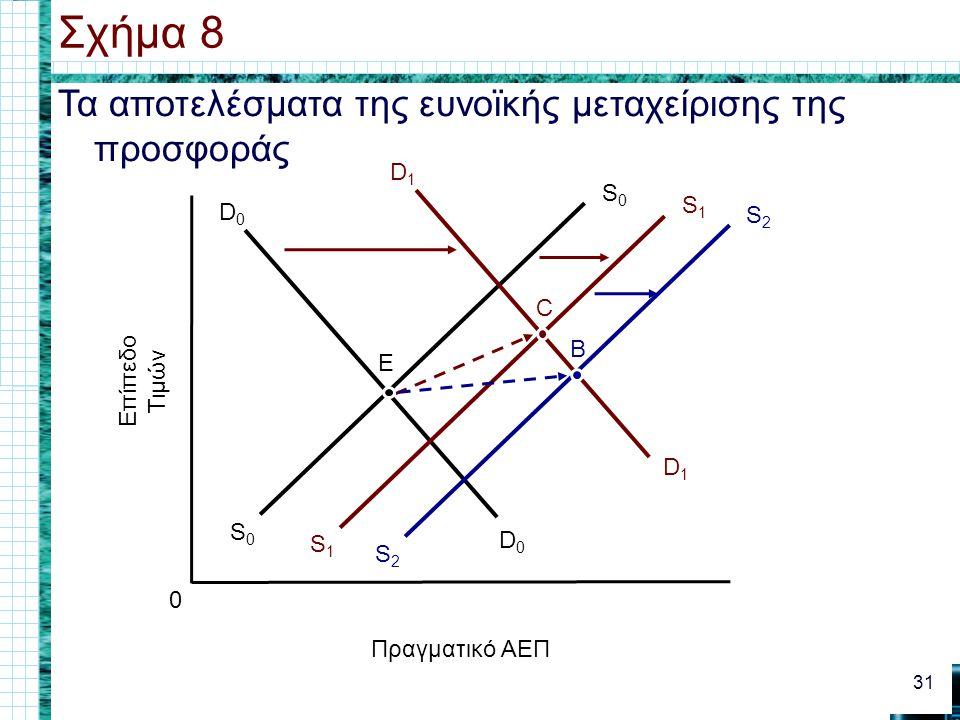 Τα αποτελέσματα της ευνοϊκής μεταχείρισης της προσφοράς Σχήμα 8 31 0 Πραγματικό ΑΕΠ Επίπεδο Τιμών D0D0 D0D0 S0S0 S0S0 D1D1 D1D1 E S1S1 S1S1 C S2S2 S2S