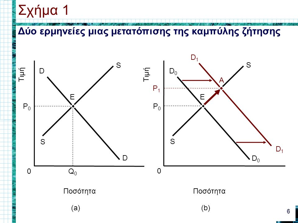 Δύο ερμηνείες μιας μετατόπισης της καμπύλης ζήτησης Σχήμα 1 6 0 Ποσότητα Τιμή (a) D D 0 Ποσότητα Τιμή (b) Q0Q0 S S P0P0 E D0D0 D0D0 S S P0P0 D1D1 D1D1