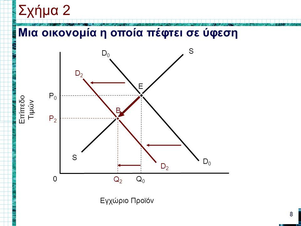 Η Προσφορά & η Ζήτηση στη Μακροοικονομία Οι μακρο-οικονομολόγοι μελετούν - Πληθωρισμό –Ύφεση & ανεργία –Οικονομική ανάπτυξη 9