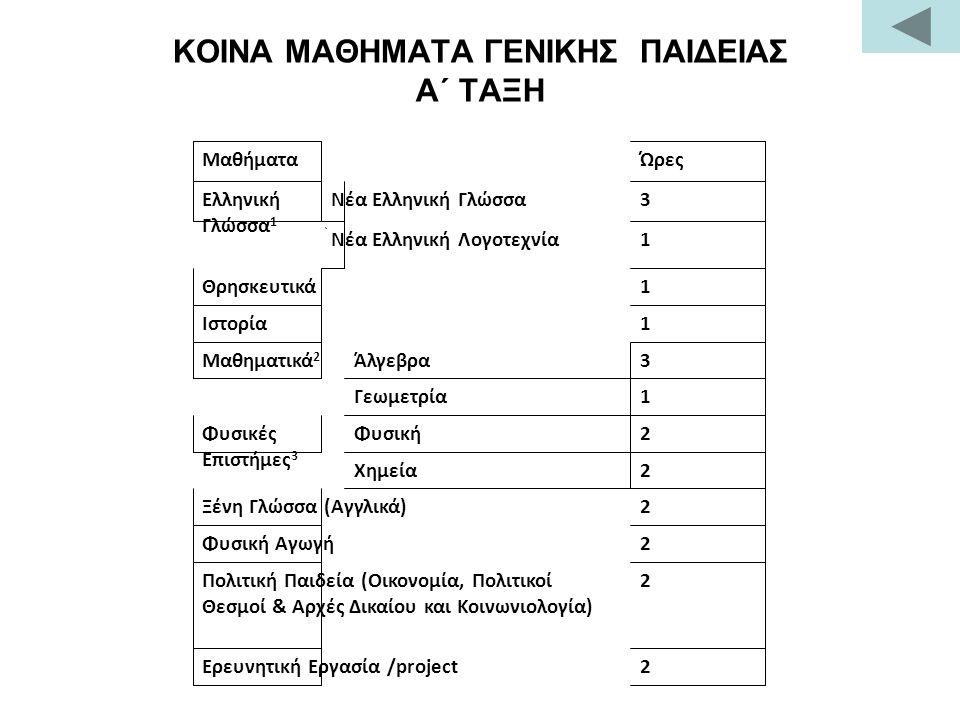 ΚΟΙΝΑ ΜΑΘΗΜΑΤΑ ΓΕΝΙΚΗΣ ΠΑΙΔΕΙΑΣ Α΄ ΤΑΞΗ ΜαθήματαΏρες Ελληνική Γλώσσα 1 Νέα Ελληνική Γλώσσα3 Νέα Ελληνική Λογοτεχνία1 Θρησκευτικά1 Ιστορία1 Μαθηματικά 2 Άλγεβρα3 Γεωμετρία1 Φυσικές Επιστήμες 3 Φυσική2 Χημεία2 Ξένη Γλώσσα (Αγγλικά)2 Φυσική Αγωγή2 Πολιτική Παιδεία (Οικονομία, Πολιτικοί Θεσμοί & Αρχές Δικαίου και Κοινωνιολογία) 2 Ερευνητική Εργασία /project2