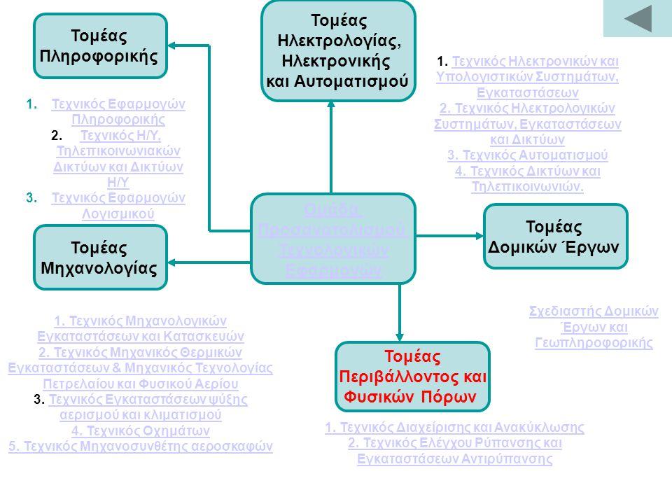 Ομάδα Προσανατολισμού Τεχνολογικών Εφαρμογών Τομέας Μηχανολογίας Τομέας Δομικών Έργων Τομέας Ηλεκτρολογίας, Ηλεκτρονικής και Αυτοματισμού Τομέας Πληροφορικής Τομέας Περιβάλλοντος και Φυσικών Πόρων 1.Τεχνικός Εφαρμογών ΠληροφορικήςΤεχνικός Εφαρμογών Πληροφορικής 2.