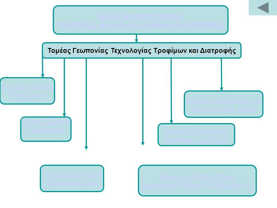Ομάδα Προσανατολισμού Γεωπονίας, Τεχνολογίας Τροφίμων και Διατροφής Τομέας Γεωπονίας Τεχνολογίας Τροφίμων και Διατροφής Τεχνικός Ζωικής Παραγωγής Τεχνικός Αλιείας και Υδατοκαλλιεργειών Τεχνικός Φυτικής Παραγωγής Τεχνικός Ανθοκομίας και Αρχιτεκτονικής Τοπίου Τεχνικός Δασοπονίας και Διαχείρισης Φυσικού Περιβάλλοντος Τεχνικός Τεχνολογίας Τροφίμων και Ποτών