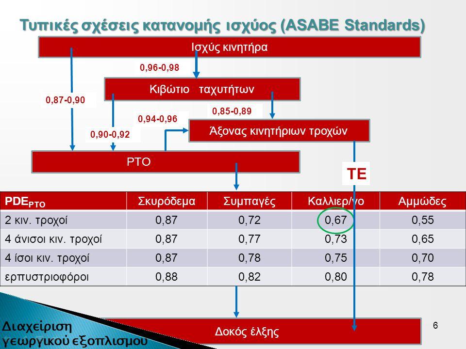 6 Ισχύς κινητήρα Κιβώτιο ταχυτήτων ΡΤΟ Δοκός έλξης Τυπικές σχέσεις κατανομής ισχύος (ASABE Standards) 0,94-0,96 0,96-0,98 0,90-0,92 0,85-0,89 0,87-0,90 Άξονας κινητήριων τροχών PDE PTO ΣκυρόδεμαΣυμπαγέςΚαλλιερ/νοΑμμώδες 2 κιν.