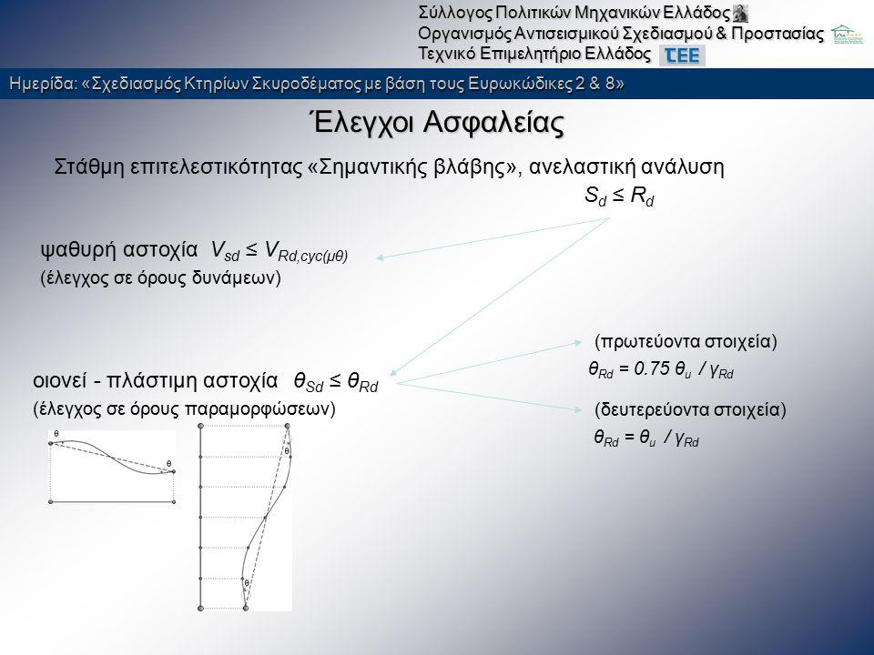Ημερίδα: «Σχεδιασμός Κτηρίων Σκυροδέματος με βάση τους Ευρωκώδικες 2 & 8» Σύλλογος Πολιτικών Μηχανικών Ελλάδος Οργανισμός Αντισεισμικού Σχεδιασμού & Προστασίας Τεχνικό Επιμελητήριο Ελλάδος Παραδείγματα Επεμβάσεων (με βάση EC8/ΚΑΝΕΠΕ) Καπναποθήκες Παπαστράτου (Αγρίνιο) Σεισμική Ενίσχυση & Αλλαγή Χρήσης Θέσεις σχηματισμού Π.Α.