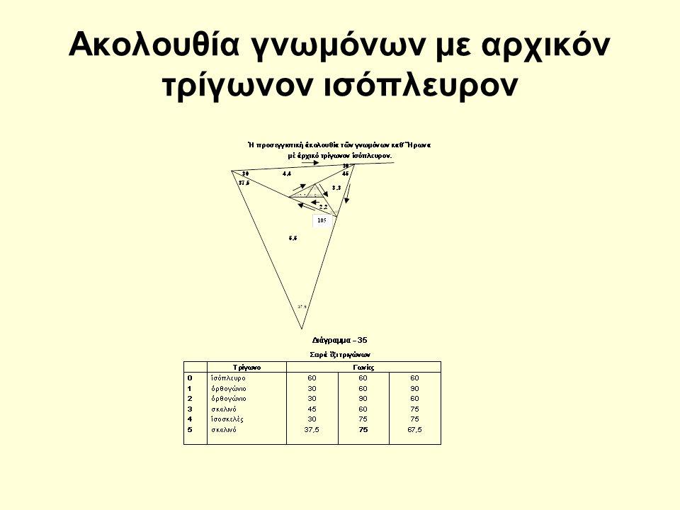 Ακολουθία γνωμόνων με αρχικόν τρίγωνον ισόπλευρον
