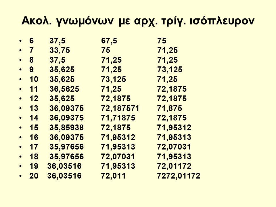 Ακολ. γνωμόνων με αρχ. τρίγ. ισόπλευρον 6 37,5 67,5 75 7 33,75 75 71,25 8 37,5 71,25 71,25 9 35,625 71,25 73,125 10 35,625 73,125 71,25 11 36,5625 71,