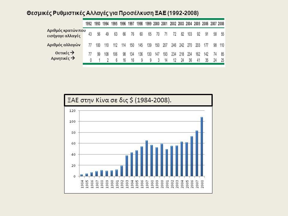 Θεσμικές Ρυθμιστικές Αλλαγές για Προσέλκυση ΞΑΕ (1992-2008) Αριθμός κρατών που εισήγαγε αλλαγές Αριθμός αλλαγών Θετικές  Αρνητικές  ΞΑΕ στην Κίνα σε δις $ (1984-2008).