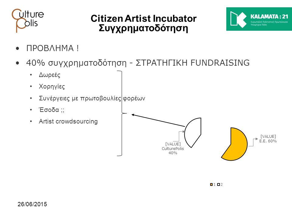 26/06/2015 Citizen Artist Incubator Συγχρηματοδότηση ΠΡΟΒΛΗΜΑ ! 40% συγχρηματοδότηση - ΣΤΡΑΤΗΓΙΚΗ FUNDRAISING Δωρεές Χορηγίες Συνέργειες με πρωτοβουλί