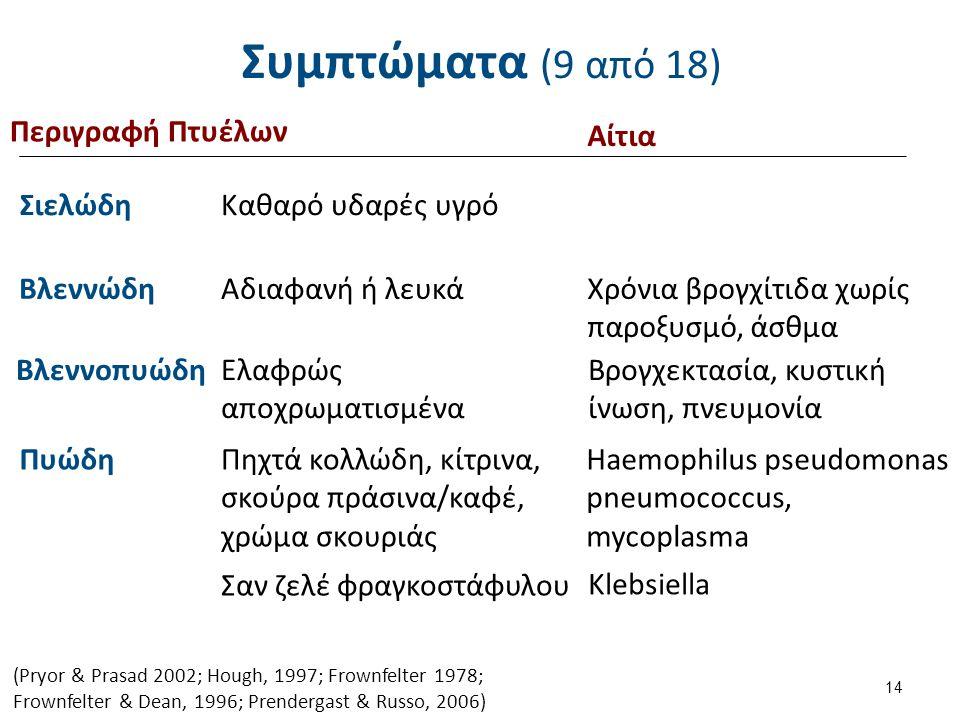 Συμπτώματα (9 από 18) 14 Περιγραφή Πτυέλων Klebsiella (Pryor & Prasad 2002; Hough, 1997; Frownfelter 1978; Frownfelter & Dean, 1996; Prendergast & Rus