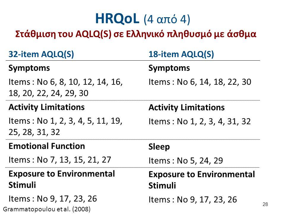 HRQoL (4 από 4) 28 Στάθμιση του AQLQ(S) σε Ελληνικό πληθυσμό με άσθμα 32-item AQLQ(S) Symptoms Items : No 6, 8, 10, 12, 14, 16, 18, 20, 22, 24, 29, 30