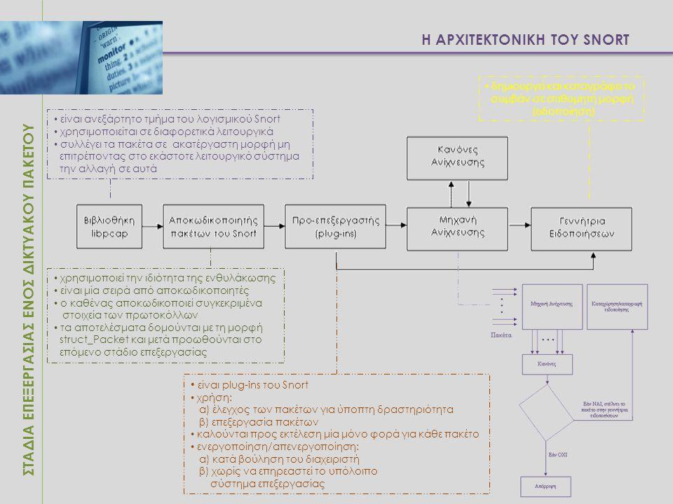 Η ΑΡΧΙΤΕΚΤΟΝΙΚΗ ΤΟΥ SNORT ΣΤΑΔΙΑ ΕΠΕΞΕΡΓΑΣΙΑΣ ΕΝΟΣ ΔΙΚΤΥΑΚΟΥ ΠΑΚΕΤΟΥ είναι ανεξάρτητο τμήμα του λογισμικού Snort χρησιμοποιείται σε διαφορετικά λειτου