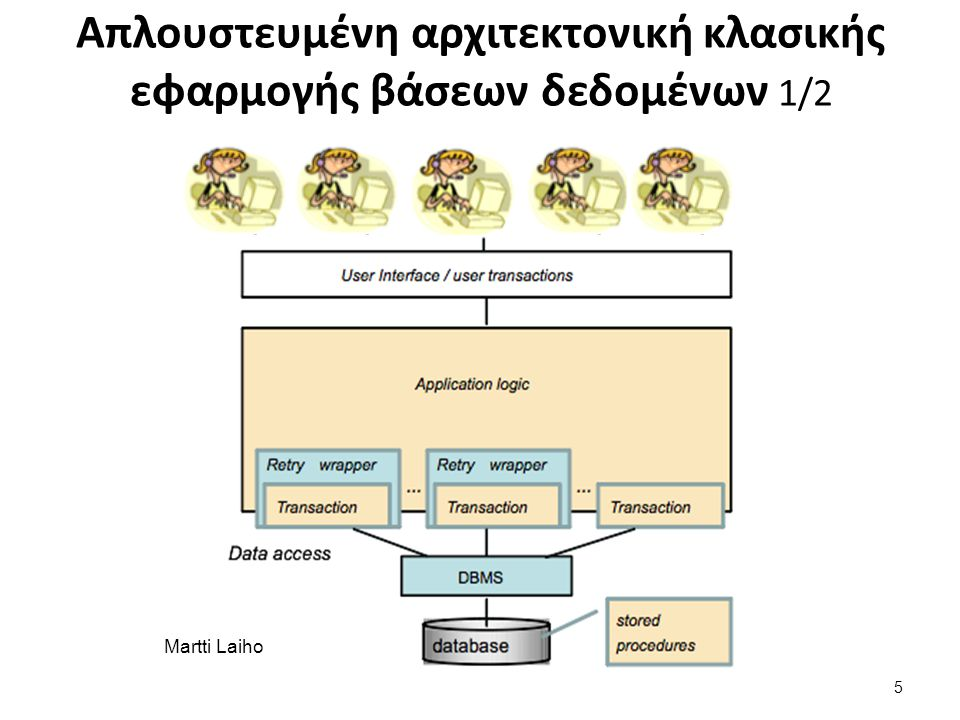 Λογική συναλλαγής (Transaction Logic): Επισήμανση προβλημάτων Παράδειγμα αναξιόπιστης συναλλαγής Μεταφορά 100 euros μεταξύ δύο λογαριασμών CREATE TABLE Accounts ( acctId INTEGER NOT NULL PRIMARY KEY, balance DECIMAL(11,2) CHECK (balance >= 0.00)); BEGIN TRANSACTION; UPDATE Accounts SET balance = balance - 100 WHERE acctId = 101; UPDATE Accounts SET balance = balance + 100 WHERE acctId = 202; COMMIT; 16