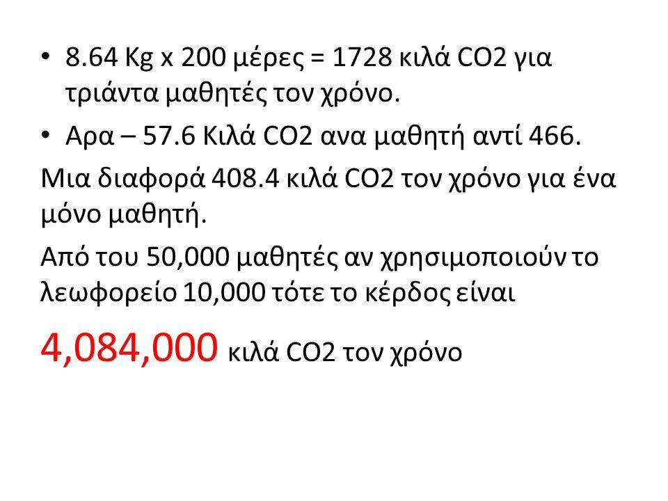 8.64 Kg x 200 μέρες = 1728 κιλά CO2 για τριάντα μαθητές τον χρόνο.