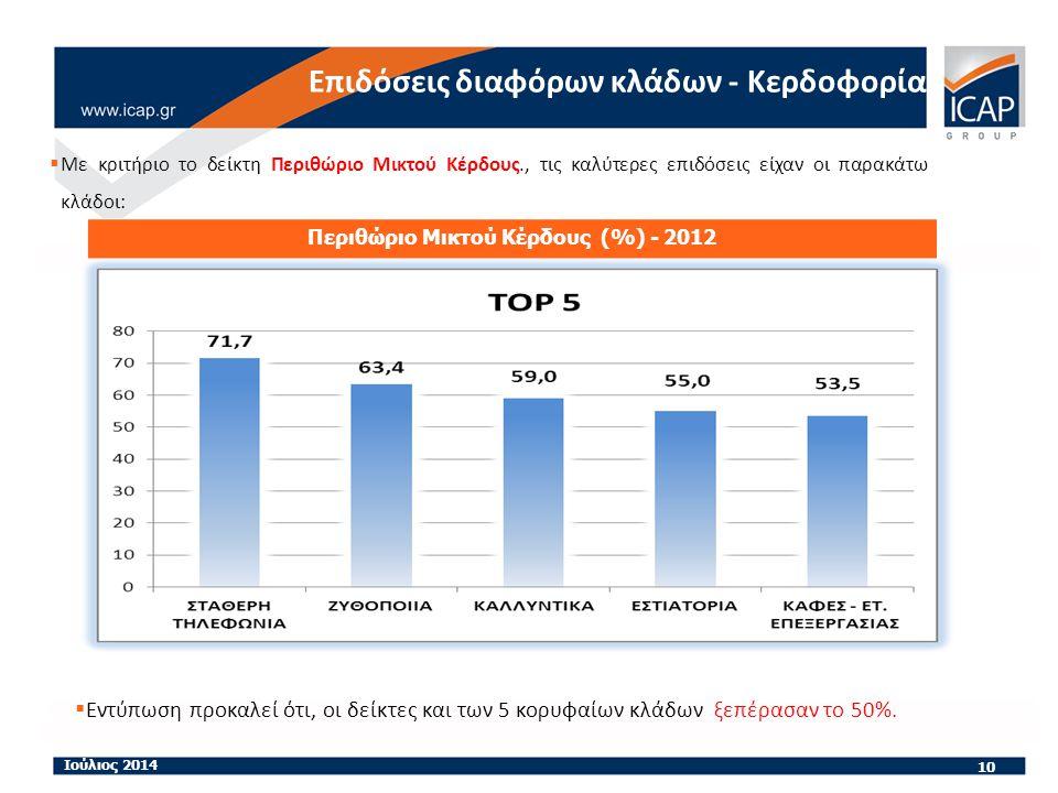  Με κριτήριο το δείκτη Περιθώριο Μικτού Κέρδους., τις καλύτερες επιδόσεις είχαν οι παρακάτω κλάδοι: 10 Ιούλιος 2014 Περιθώριο Μικτού Κέρδους (%) - 2012 Επιδόσεις διαφόρων κλάδων - Κερδοφορία  Εντύπωση προκαλεί ότι, οι δείκτες και των 5 κορυφαίων κλάδων ξεπέρασαν το 50%.